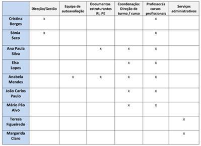 Constituição e funções da equipa Eqavet